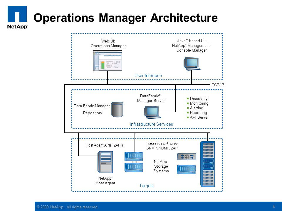 © 2009 NetApp.All rights reserved.