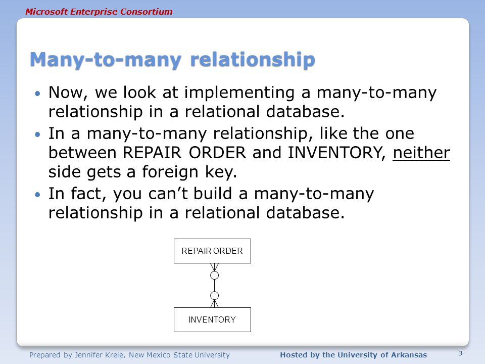 Prepared by Jennifer Kreie, New Mexico State UniversityHosted by the University of Arkansas Microsoft Enterprise Consortium Many-to-many relationship Now, we look at implementing a many-to-many relationship in a relational database.