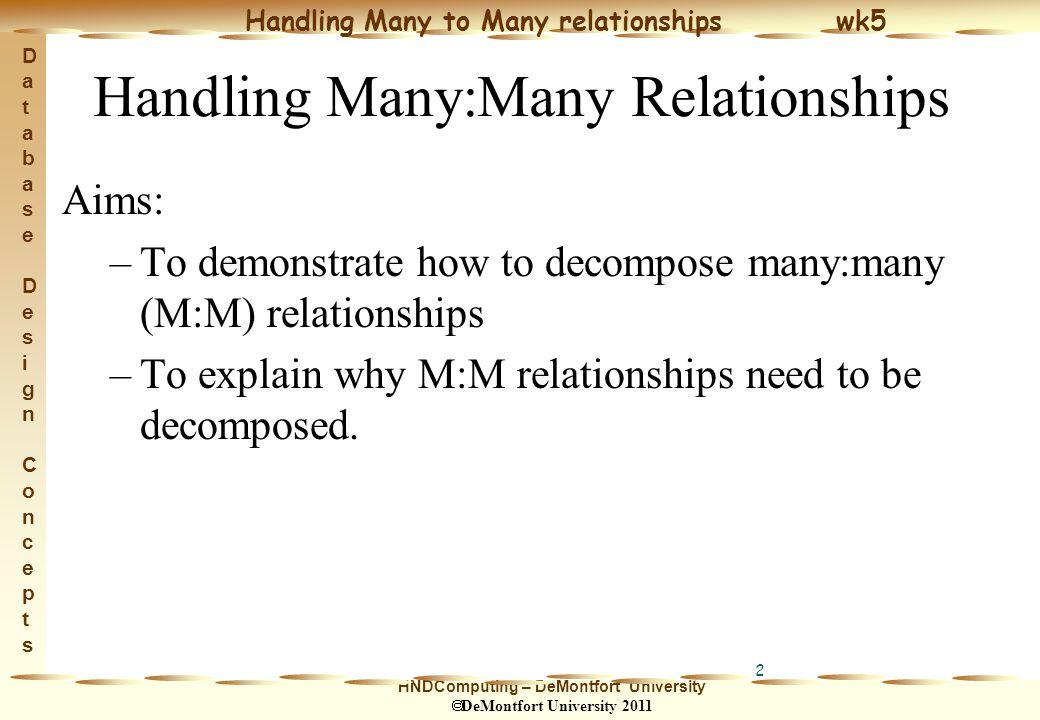 HNDComputing – DeMontfort University  DeMontfort University 2011 Handling Many to Many relationships wk5 Database Design ConceptsDatabase Design Concepts 3 M:M Relationships A M:M relationship between 2 entity types must be decomposed into two 1:M relationships.