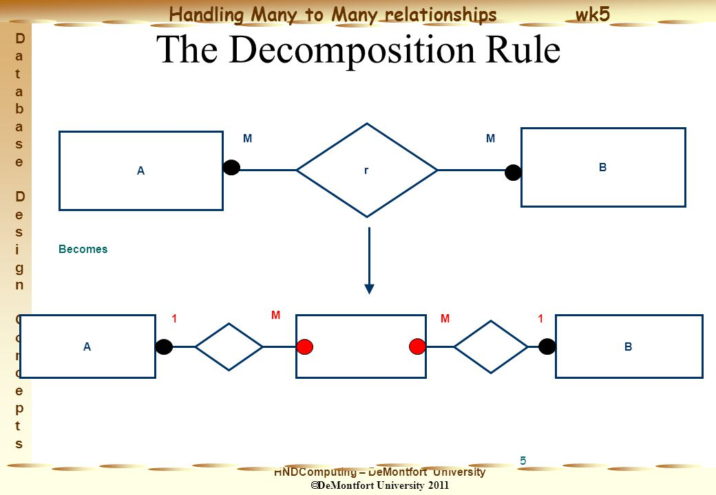 HNDComputing – DeMontfort University  DeMontfort University 2011 Handling Many to Many relationships wk5 Database Design ConceptsDatabase Design Concepts 5 The Decomposition Rule A B r MM Becomes AB M M 1 1