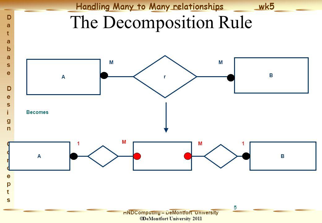 HNDComputing – DeMontfort University  DeMontfort University 2011 Handling Many to Many relationships wk5 Database Design ConceptsDatabase Design Concepts 6 Or - AB r MM Becomes AB M M1 1