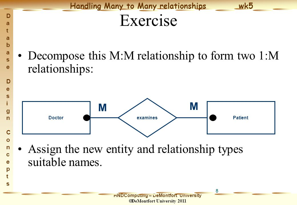 HNDComputing – DeMontfort University  DeMontfort University 2011 Handling Many to Many relationships wk5 Database Design ConceptsDatabase Design Concepts 8 Exercise Decompose this M:M relationship to form two 1:M relationships: Assign the new entity and relationship types suitable names.