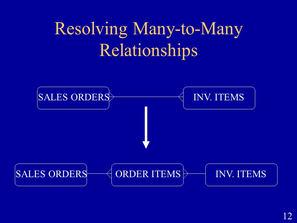 12 Resolving Many-to-Many Relationships SALES ORDERSINV. ITEMSSALES ORDERSINV. ITEMSORDER ITEMS