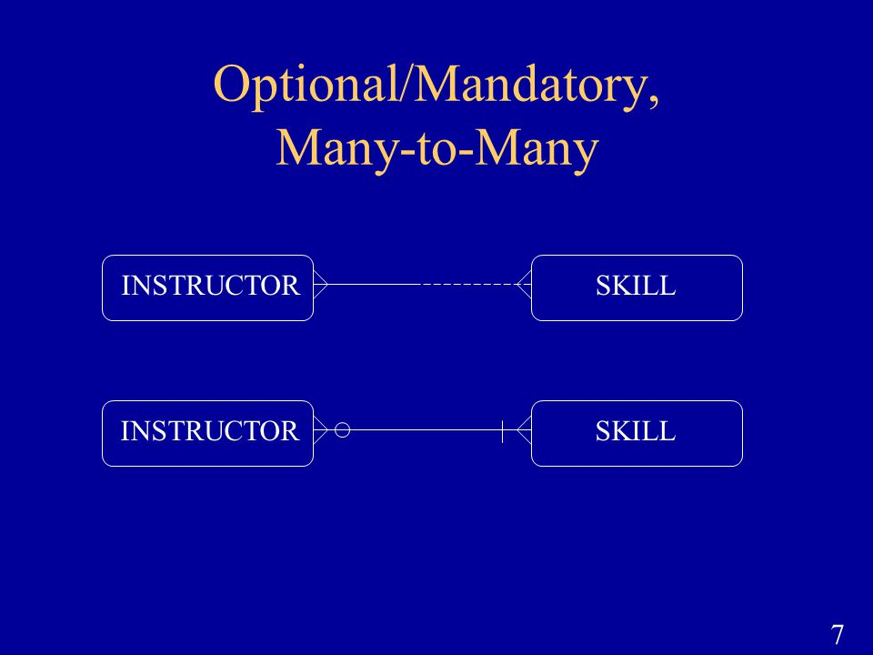 7 Optional/Mandatory, Many-to-Many INSTRUCTORSKILLINSTRUCTORSKILL