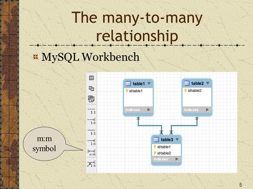 5 The many-to-many relationship MySQL Workbench m:m symbol