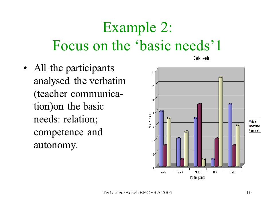 Tertoolen/Bosch EECERA 200710 Example 2: Focus on the 'basic needs'1 All the participants analysed the verbatim (teacher communica- tion)on the basic needs: relation; competence and autonomy.