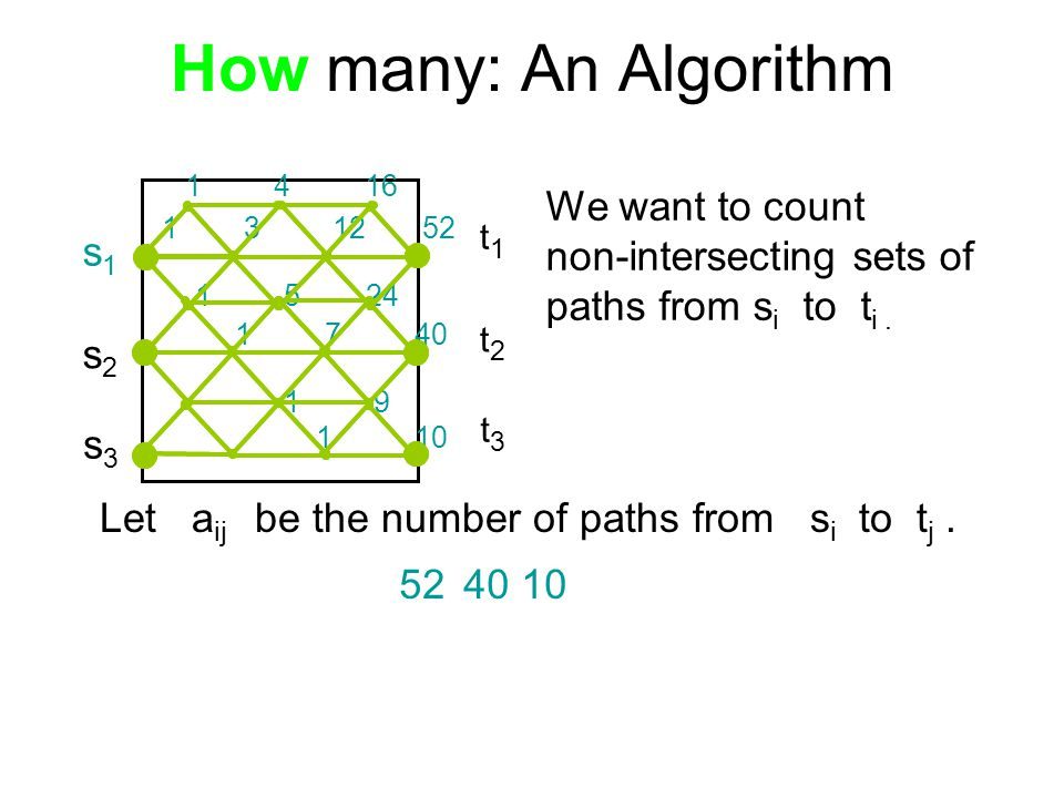 How many: An Algorithm s1s1 s2s2 s3s3 t1t1 t2t2 t3t3 Let a ij be the number of paths from s i to t j.