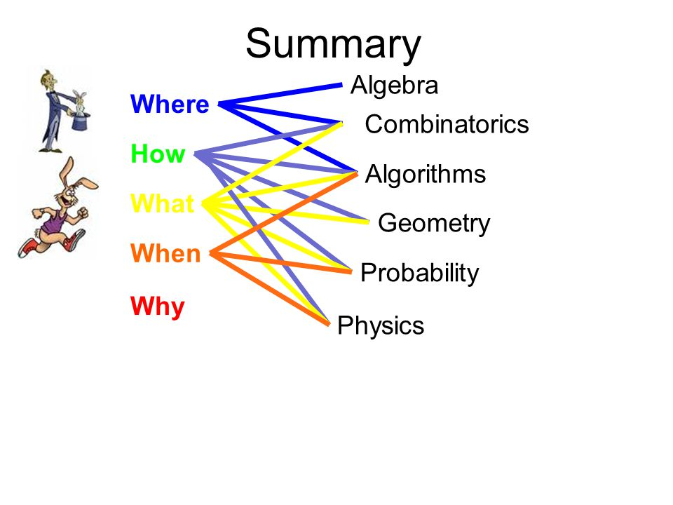 Summary Where How What When Why Algebra Algorithms Combinatorics Geometry Probability Physics