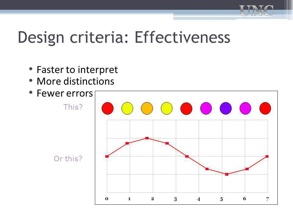 Design criteria: Effectiveness Faster to interpret More distinctions Fewer errors 01234567 This.