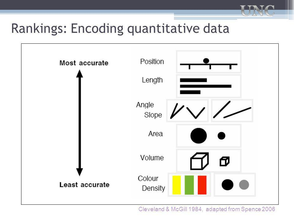 Rankings: Encoding quantitative data Cleveland & McGill 1984, adapted from Spence 2006