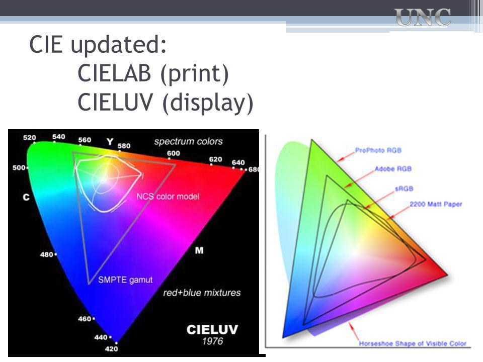 CIE updated: CIELAB (print) CIELUV (display)