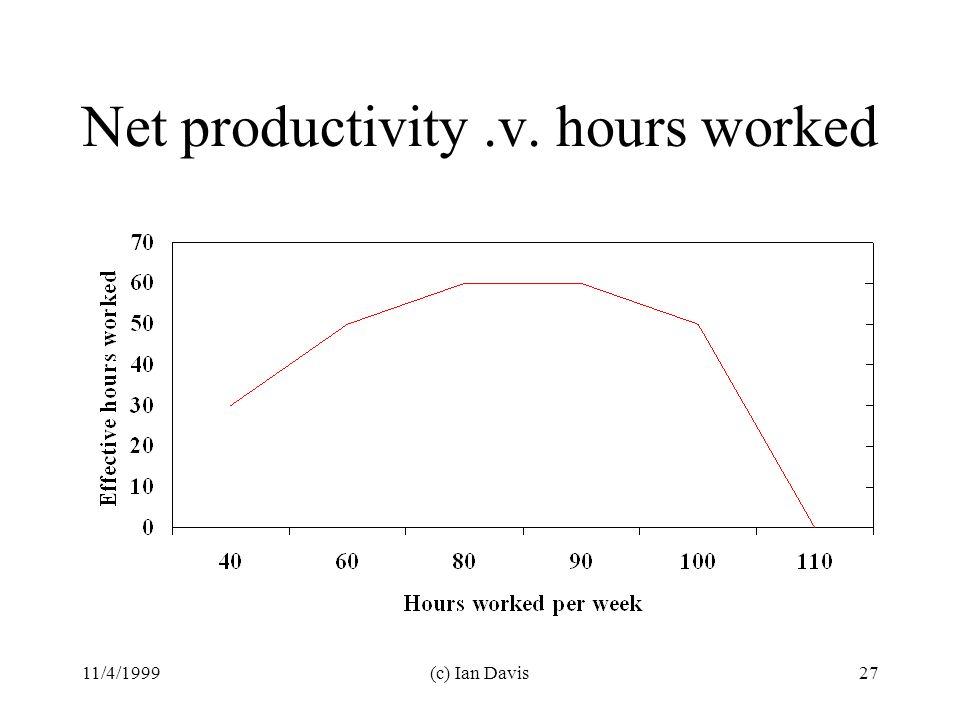 11/4/1999(c) Ian Davis27 Net productivity.v. hours worked