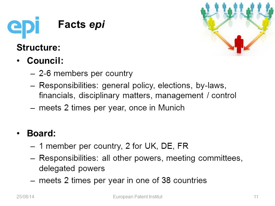 Structure: Council: – –2-6 members per country – –Responsibilities: general policy, elections, by-laws, financials, disciplinary matters, management / control – –meets 2 times per year, once in Munich Board: – –1 member per country, 2 for UK, DE, FR – –Responsibilities: all other powers, meeting committees, delegated powers – –meets 2 times per year in one of 38 countries Facts epi 25/08/14European Patent Institut11