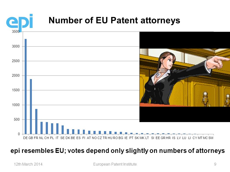 Number of EU Patent attorneys epi resembles EU; votes depend only slightly on numbers of attorneys 12th March 2014European Patent Institute9