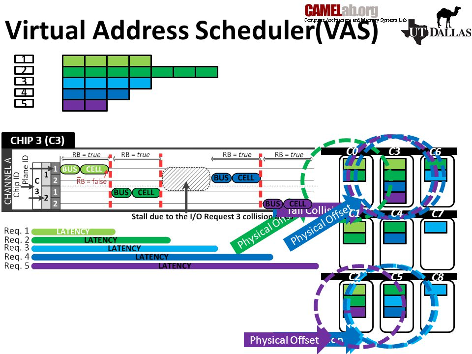 Virtual Address Scheduler(VAS) Physical Offset IdleTail Collision Physical Offset C0C3 C6 C1C4 C7 C2C5 C8 CHIP 3 (C3)