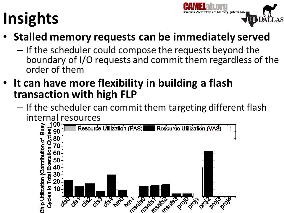 Insights Stalled memory requests can be immediately served – If the scheduler could compose the requests beyond the boundary of I/O requests and commit them regardless of the order of them It can have more flexibility in building a flash transaction with high FLP – If the scheduler can commit them targeting different flash internal resources