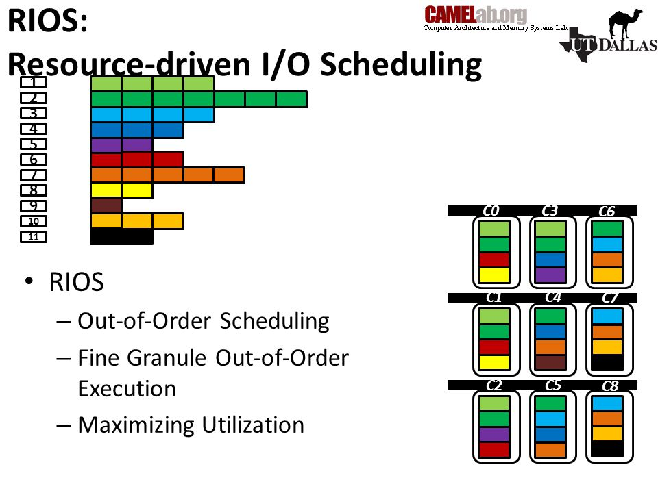 RIOS: Resource-driven I/O Scheduling C0C3 C6 C1C4 C7 C2C5 C RIOS – Out-of-Order Scheduling – Fine Granule Out-of-Order Execution – Maximizing Utilization