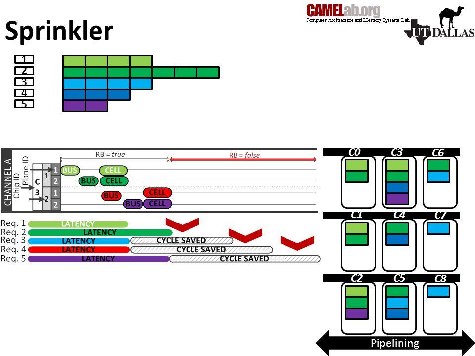 Sprinkler 1 2 3 4 5 C0C3 C6 C1C4 C7 C2C5 C8 Pipelining