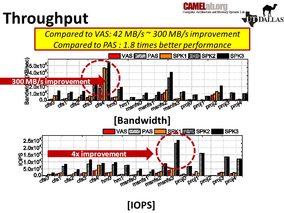 Throughput 300 MB/s improvement Compared to VAS: 42 MB/s ~ 300 MB/s improvement Compared to PAS : 1.8 times better performance 4x improvement [Bandwidth] [IOPS]