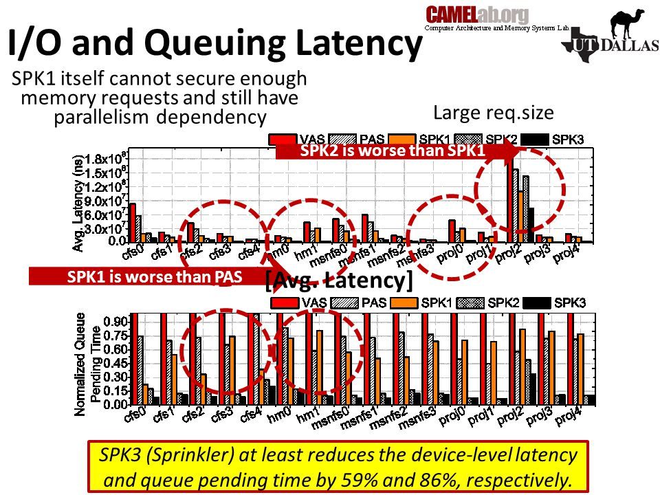 I/O and Queuing Latency SPK1 is worse than PAS SPK2 is worse than SPK1 SPK1 itself cannot secure enough memory requests and still have parallelism dependency Large req.size [Avg.