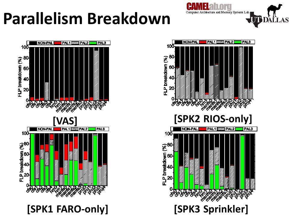 Parallelism Breakdown [VAS] [SPK1 FARO-only] [SPK2 RIOS-only] [SPK3 Sprinkler]