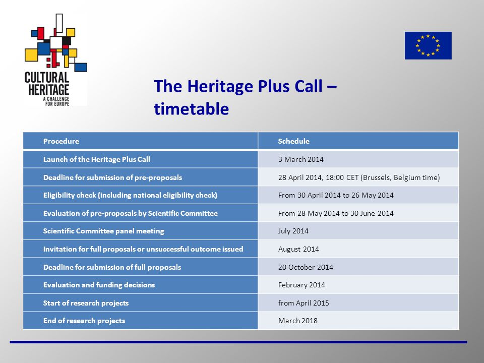 12 The Heritage Plus Call – timetable ProcedureSchedule Launch of the Heritage Plus Call3 March 2014 Deadline for submission of pre-proposals28 April 2014, 18:00 CET (Brussels, Belgium time) Eligibility check (including national eligibility check)From 30 April 2014 to 26 May 2014 Evaluation of pre-proposals by Scientific CommitteeFrom 28 May 2014 to 30 June 2014 Scientific Committee panel meetingJuly 2014 Invitation for full proposals or unsuccessful outcome issuedAugust 2014 Deadline for submission of full proposals20 October 2014 Evaluation and funding decisionsFebruary 2014 Start of research projectsfrom April 2015 End of research projectsMarch 2018
