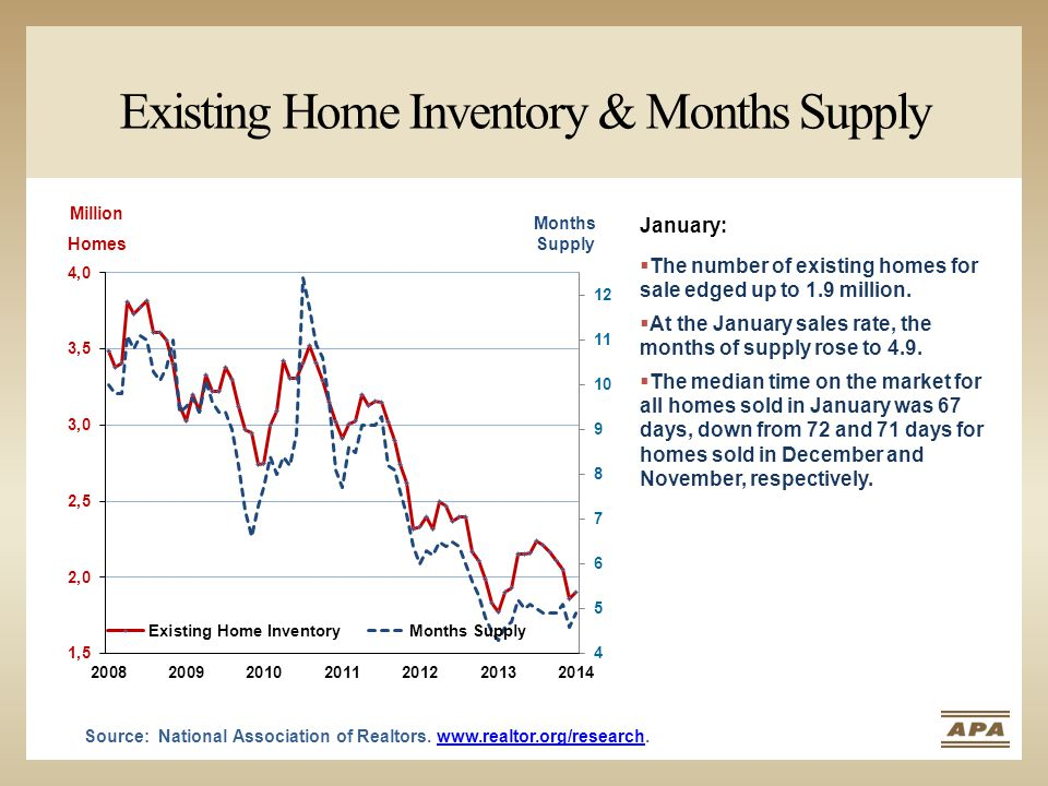 Existing Home Inventory & Months Supply Source: National Association of Realtors.