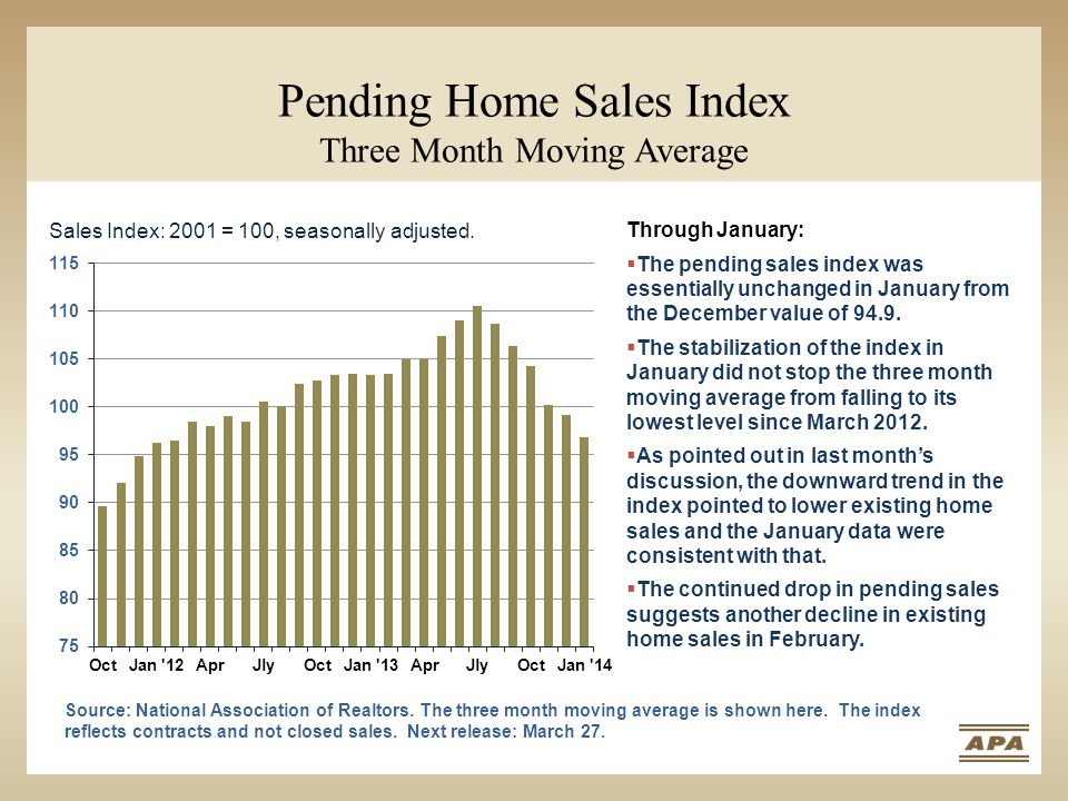 Pending Home Sales Index Three Month Moving Average Sales Index: 2001 = 100, seasonally adjusted. Source: National Association of Realtors. The three