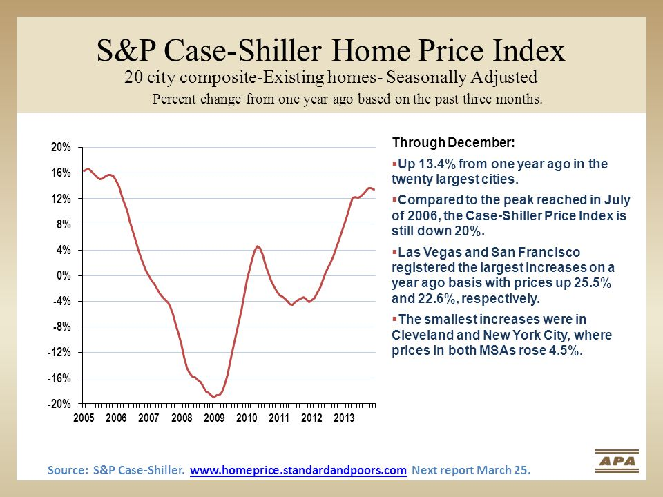 S&P Case-Shiller Home Price Index 20 city composite-Existing homes- Seasonally Adjusted Percent change from one year ago based on the past three month