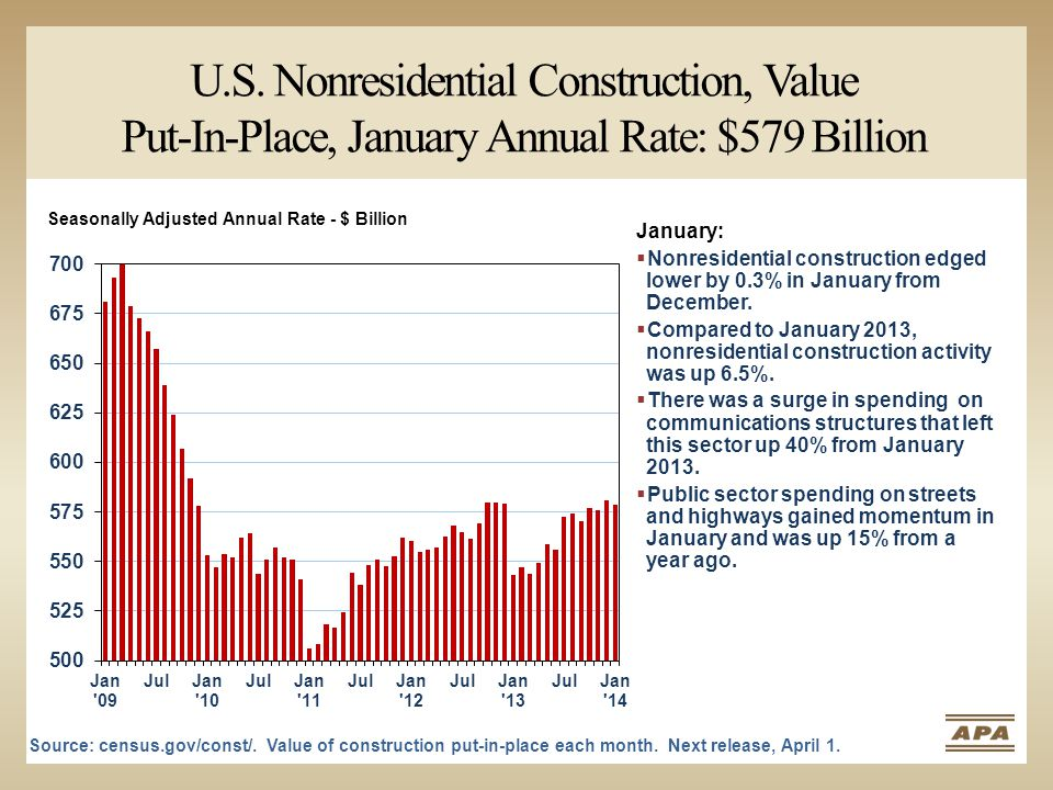 U.S. Nonresidential Construction, Value Put-In-Place, January Annual Rate: $579 Billion Source: census.gov/const/. Value of construction put-in-place