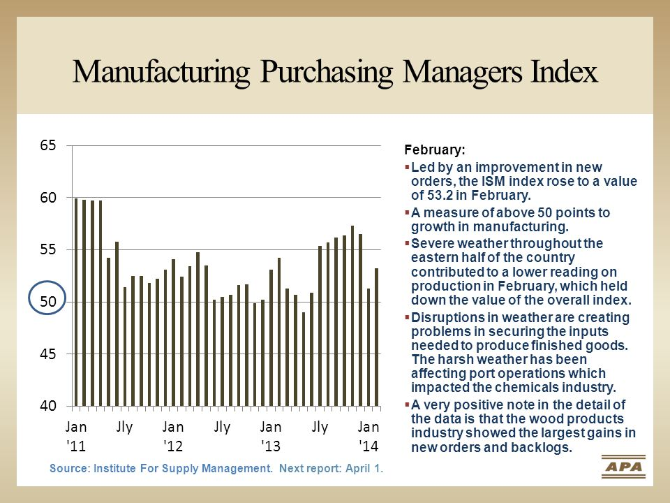 Manufacturing Purchasing Managers Index Source: Institute For Supply Management. Next report: April 1. February:  Led by an improvement in new orders