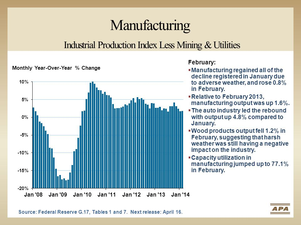 Manufacturing Industrial Production Index Less Mining & Utilities Monthly Year-Over-Year % Change Source: Federal Reserve G.17, Tables 1 and 7.