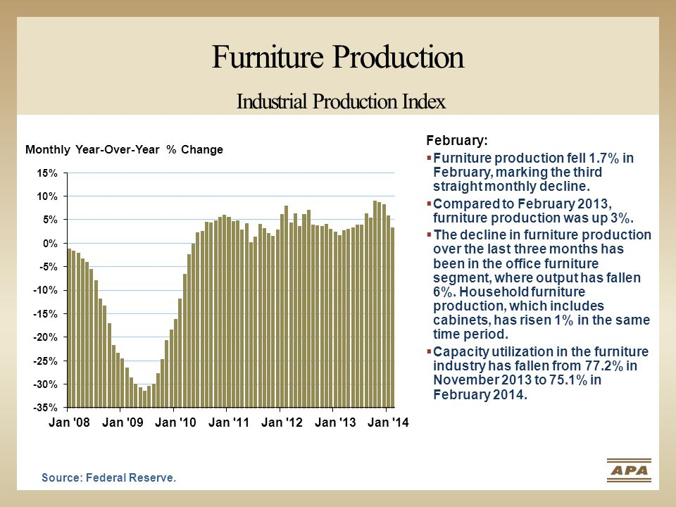 Furniture Production Industrial Production Index Monthly Year-Over-Year % Change Source: Federal Reserve. February:  Furniture production fell 1.7% i