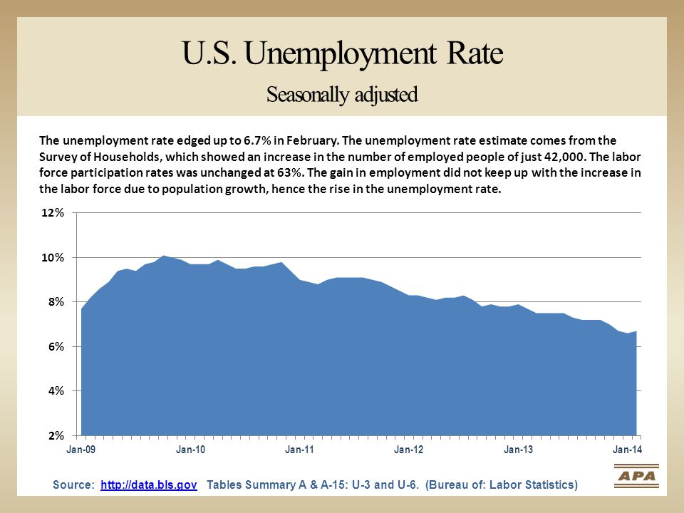The unemployment rate edged up to 6.7% in February. The unemployment rate estimate comes from the Survey of Households, which showed an increase in th