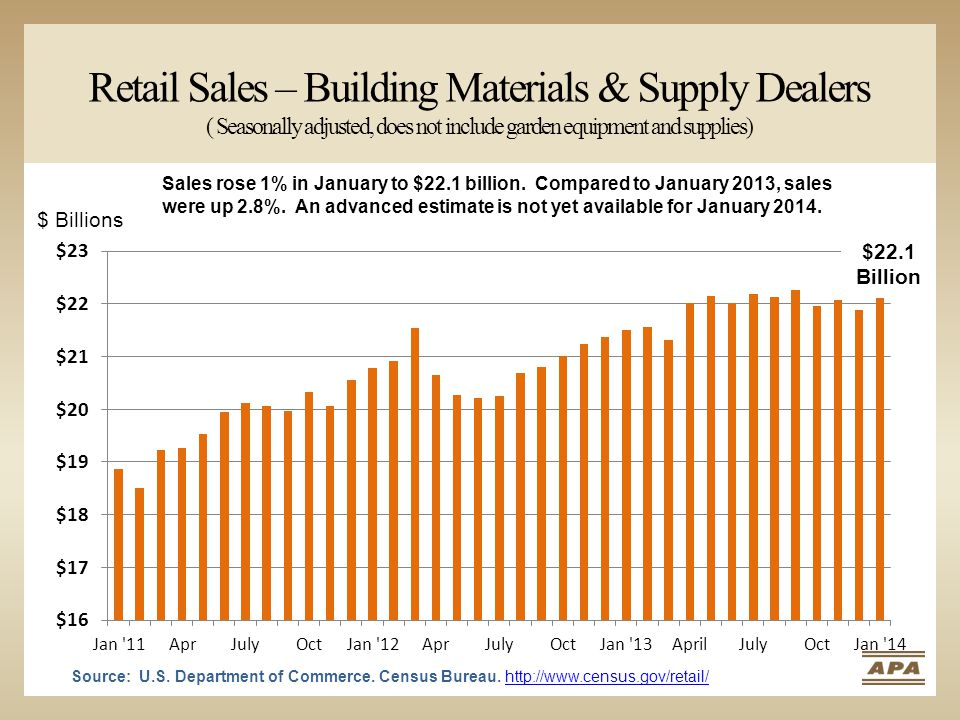 Retail Sales – Building Materials & Supply Dealers ( Seasonally adjusted, does not include garden equipment and supplies) $ Billions Sales rose 1% in January to $22.1 billion.