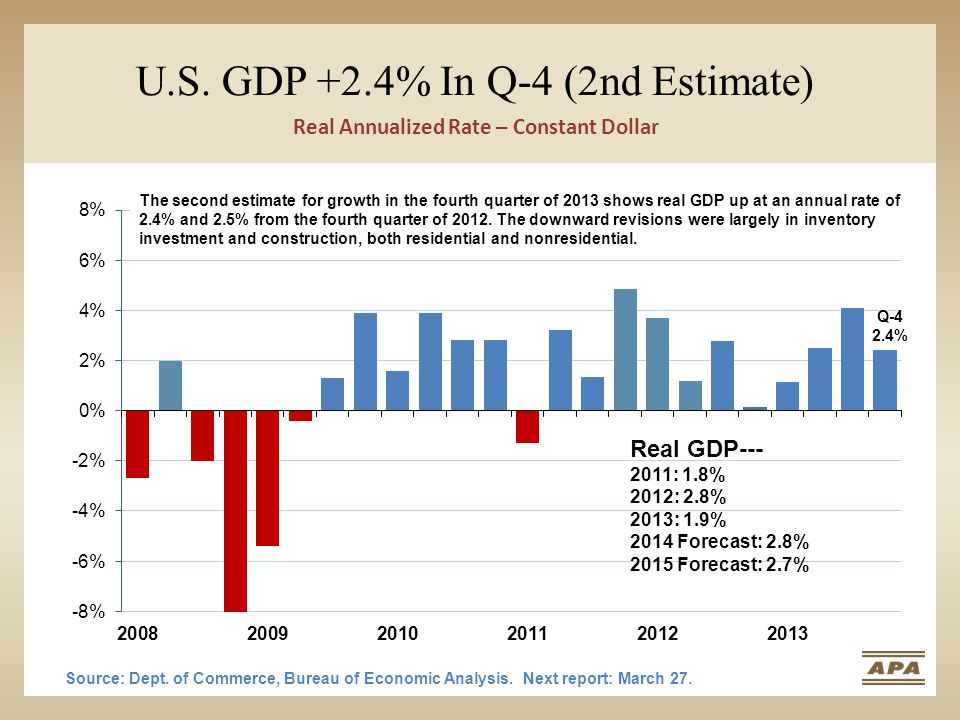 U.S. GDP +2.4% In Q-4 (2nd Estimate) Source: Dept. of Commerce, Bureau of Economic Analysis. Next report: March 27. Real Annualized Rate – Constant Do