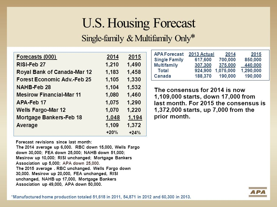 U.S. Housing Forecast Single-family & Multifamily Only * *Manufactured home production totaled 51,618 in 2011, 54,871 in 2012 and 60,300 in 2013. APA