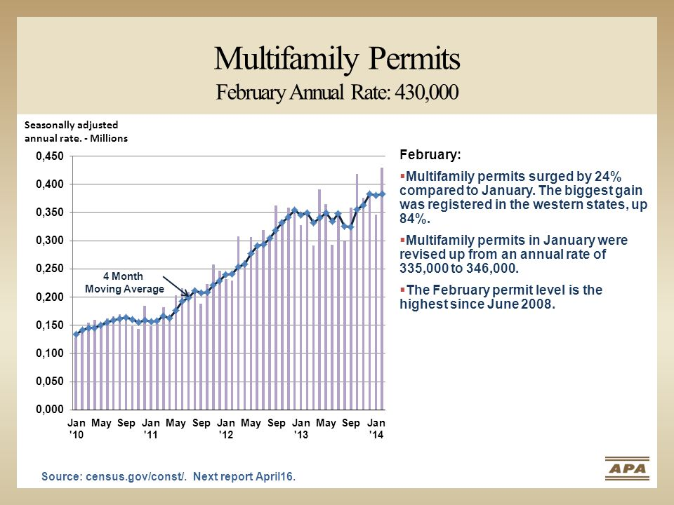 Multifamily Permits February Annual Rate: 430,000 Source: census.gov/const/.