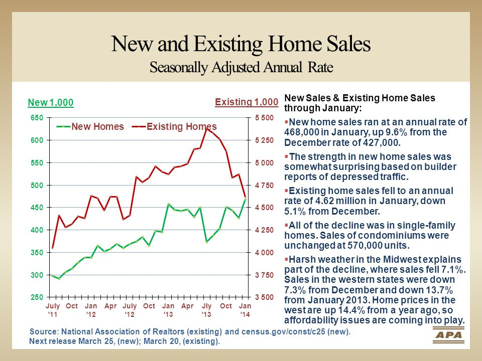New and Existing Home Sales Seasonally Adjusted Annual Rate New 1,000 Existing 1,000 New Sales & Existing Home Sales through January:  New home sales