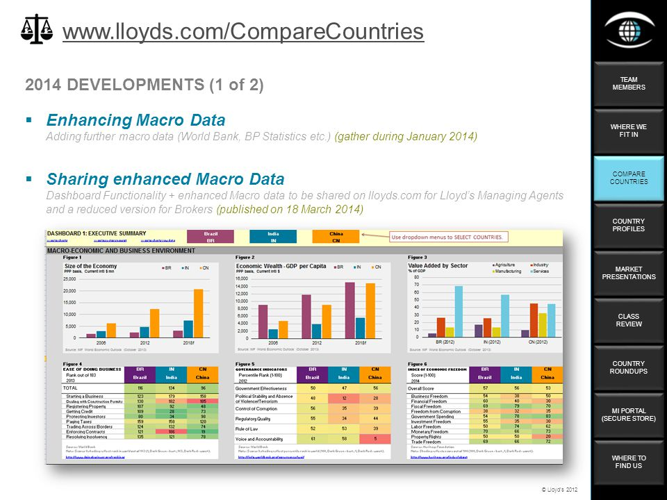 © Lloyd's DEVELOPMENTS (1 of 2)  Enhancing Macro Data Adding further macro data (World Bank, BP Statistics etc.) (gather during January 2014)    Sharing enhanced Macro Data Dashboard Functionality + enhanced Macro data to be shared on lloyds.com for Lloyd's Managing Agents and a reduced version for Brokers (published on 18 March 2014) TEAM MEMBERS TEAM MEMBERS WHERE WE FIT IN WHERE WE FIT IN COMPARE COUNTRIES COMPARE COUNTRIES COUNTRY PROFILES COUNTRY PROFILES MARKET PRESENTATIONS MARKET PRESENTATIONS CLASS REVIEW CLASS REVIEW COUNTRY ROUNDUPS COUNTRY ROUNDUPS WHERE TO FIND US WHERE TO FIND US MI PORTAL (SECURE STORE) MI PORTAL (SECURE STORE)