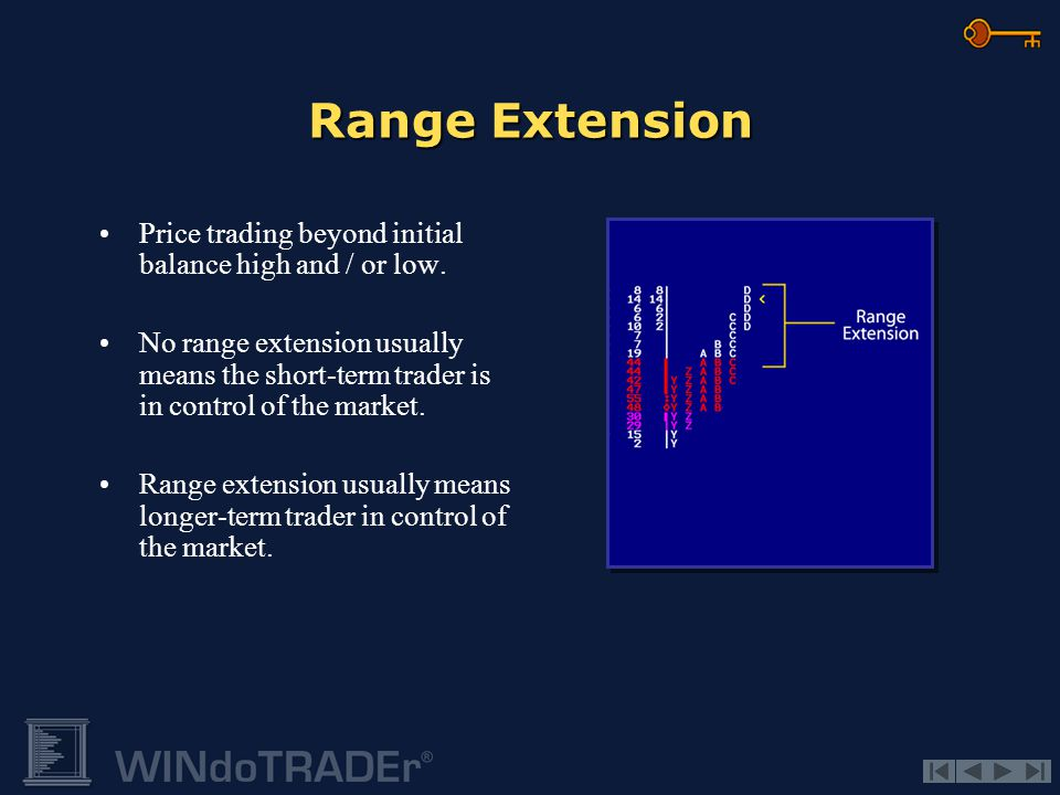 Range Extension Price trading beyond initial balance high and / or low.