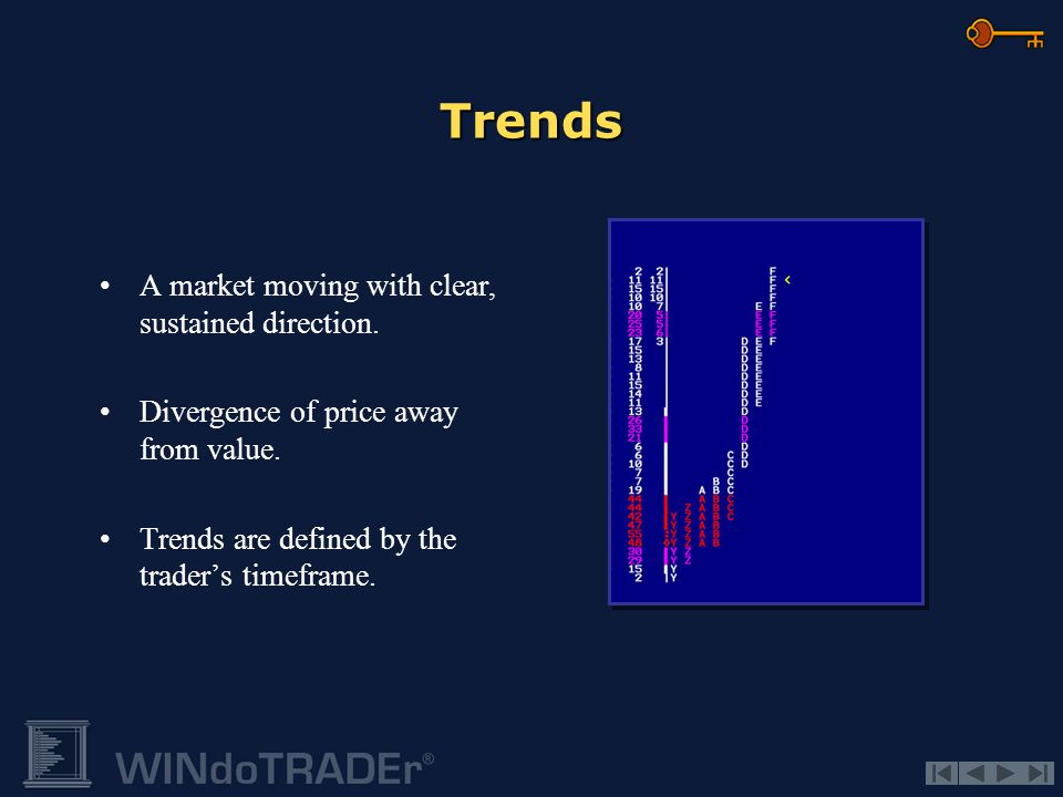Trends A market moving with clear, sustained direction.