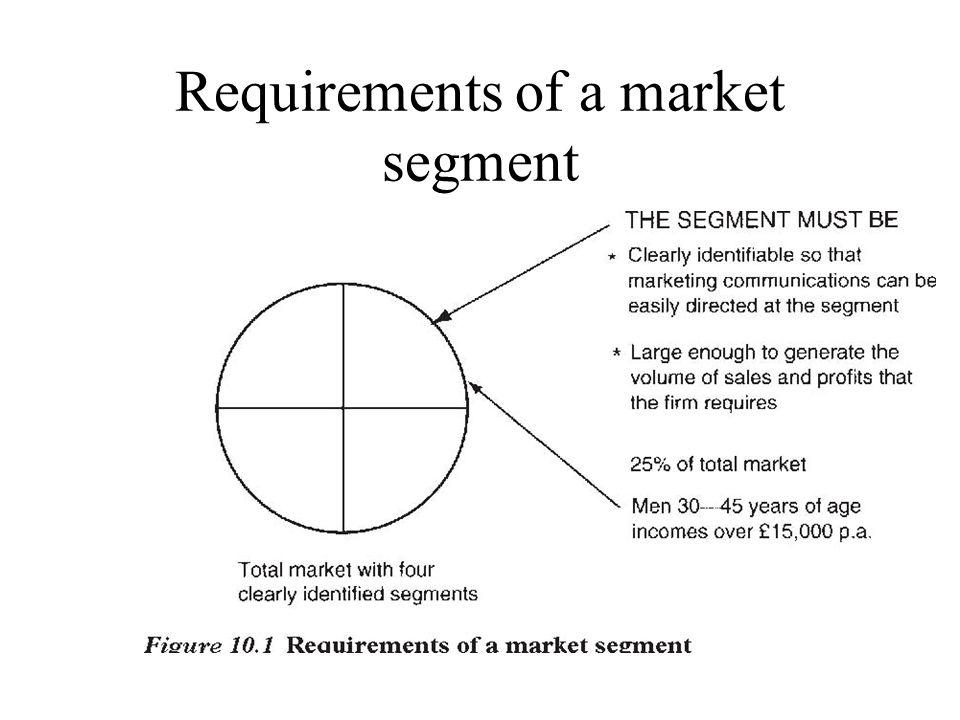 Requirements of a market segment