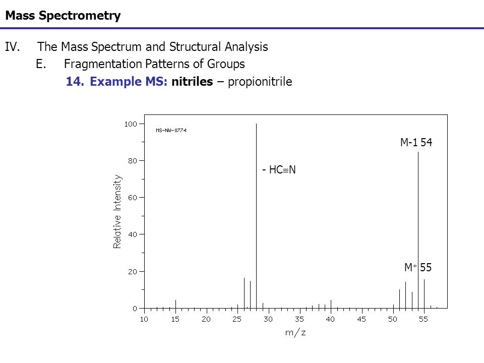 Mass Spectrometry IV.The Mass Spectrum and Structural Analysis E.Fragmentation Patterns of Groups 14.Example MS: nitriles – propionitrile M + 55 M-1 5