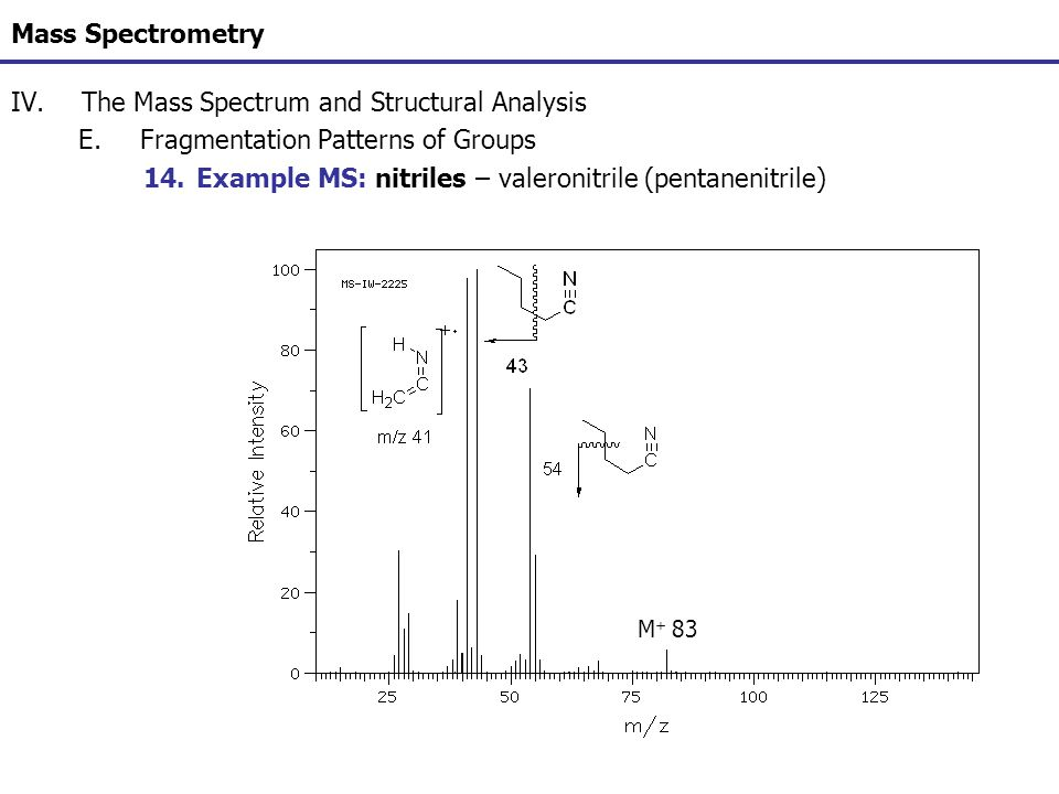 Mass Spectrometry IV.The Mass Spectrum and Structural Analysis E.Fragmentation Patterns of Groups 14.Example MS: nitriles – valeronitrile (pentanenitr