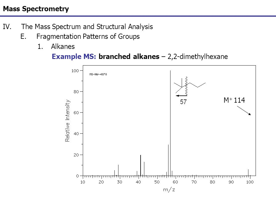 Mass Spectrometry IV.The Mass Spectrum and Structural Analysis E.Fragmentation Patterns of Groups 1.Alkanes Example MS: branched alkanes – 2,2-dimethy