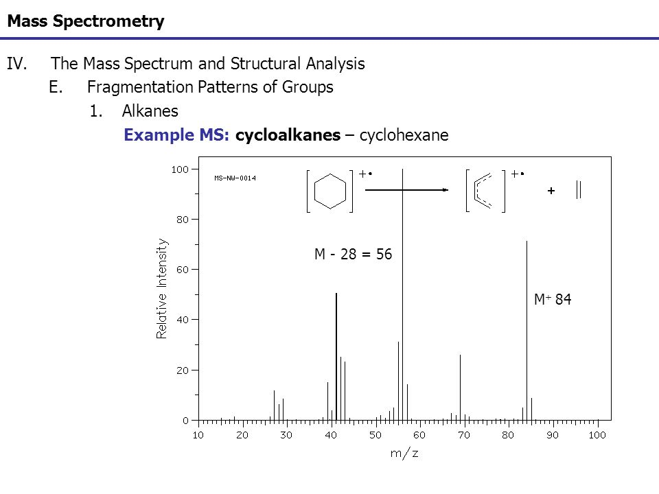 Mass Spectrometry IV.The Mass Spectrum and Structural Analysis E.Fragmentation Patterns of Groups 1.Alkanes Example MS: cycloalkanes – cyclohexane M +