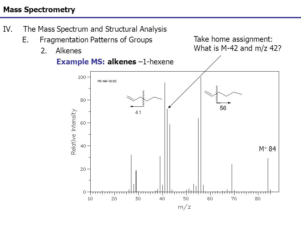 Mass Spectrometry IV.The Mass Spectrum and Structural Analysis E.Fragmentation Patterns of Groups 2.Alkenes Example MS: alkenes –1-hexene M + 84 Take