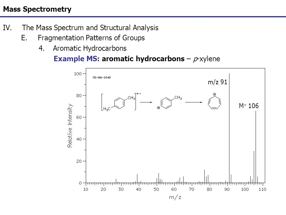 Mass Spectrometry IV.The Mass Spectrum and Structural Analysis E.Fragmentation Patterns of Groups 4.Aromatic Hydrocarbons Example MS: aromatic hydroca