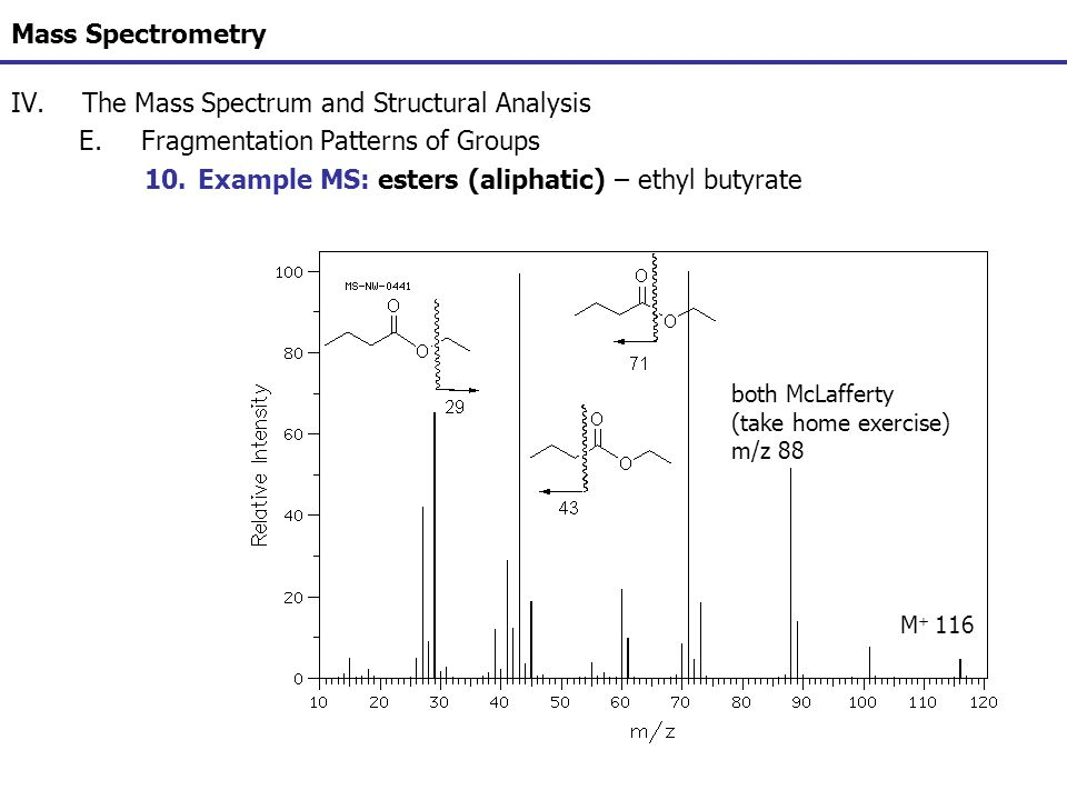 Mass Spectrometry IV.The Mass Spectrum and Structural Analysis E.Fragmentation Patterns of Groups 10.Example MS: esters (aliphatic) – ethyl butyrate M